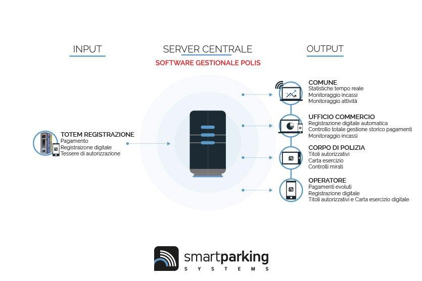 Schema Smart MarketPlace (ITA)
