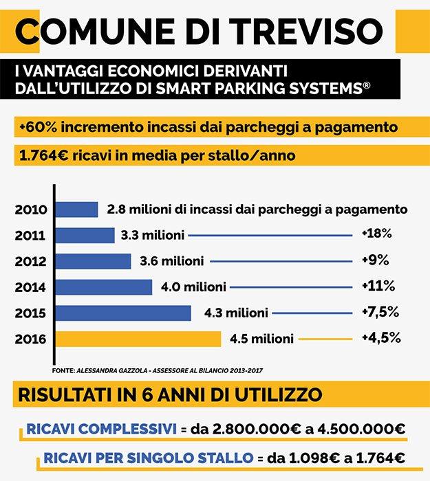 Benefici Treviso ITA