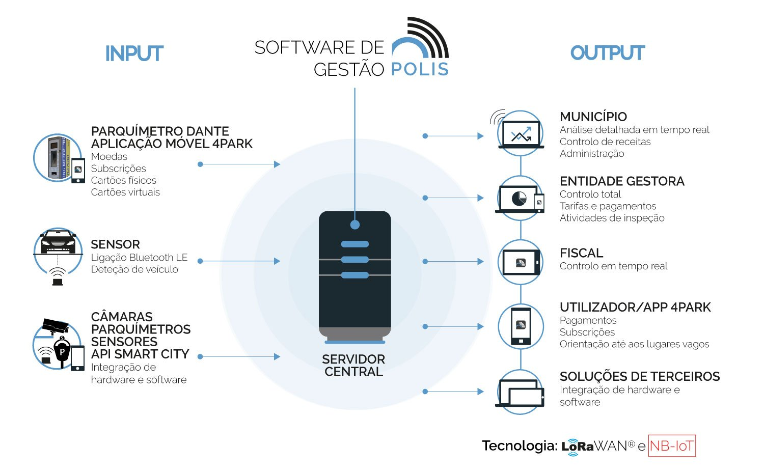 Smart Parking Systems®